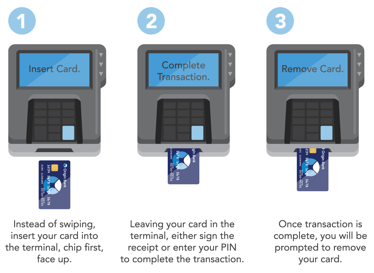 Illustration of how to use your card at a chip reader.