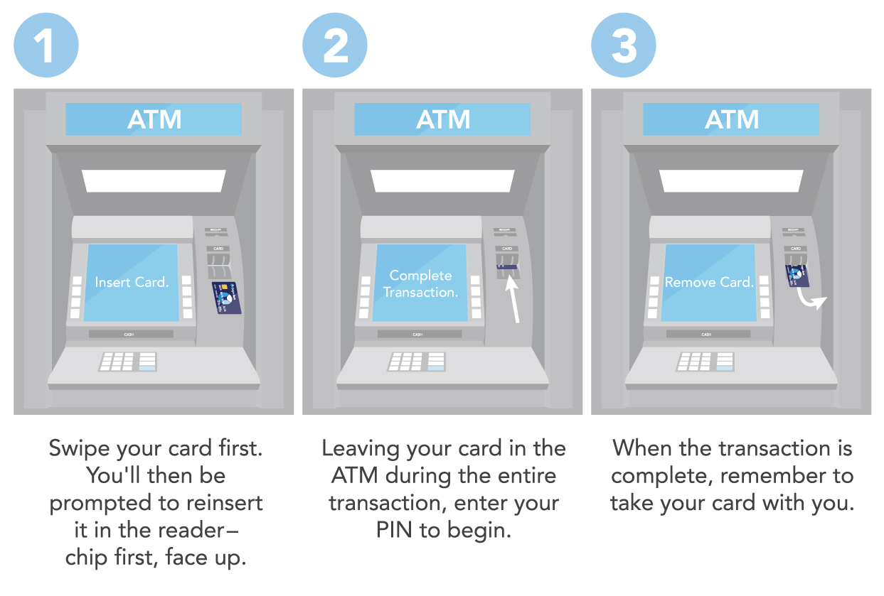 Illustration how to use chip card at ATM.